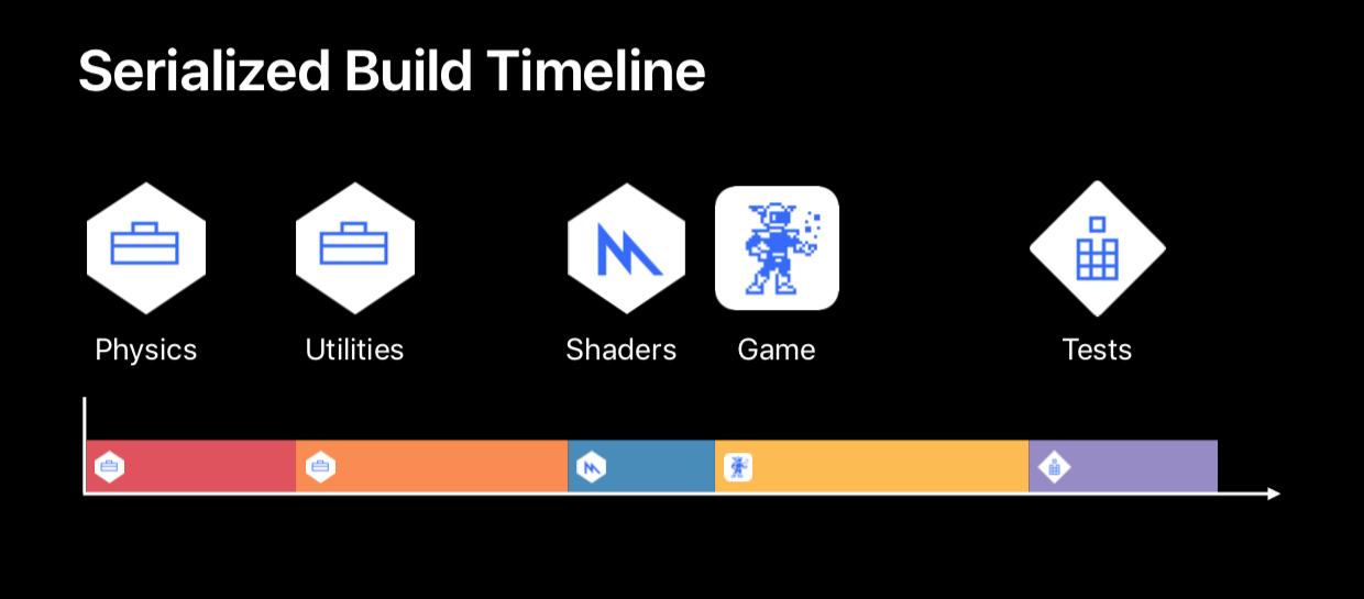 Improving Your Build Time in Xcode 10 · Patrick Balestra